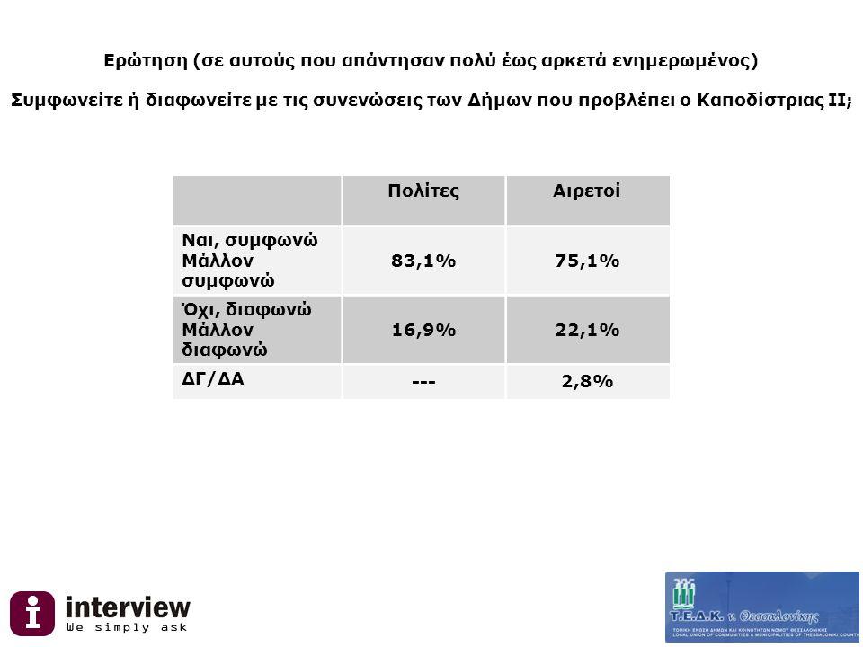 Ερώτηση (σε αυτούς που απάντησαν πολύ έως αρκετά ενημερωμένος) Συμφωνείτε ή διαφωνείτε με τις συνενώσεις των Δήμων που προβλέπει ο Καποδίστριας ΙΙ; ΠολίτεςΑιρετοί Ναι, συμφωνώ Μάλλον συμφωνώ 83,1%75,1% Όχι, διαφωνώ Μάλλον διαφωνώ 16,9%22,1% ΔΓ/ΔΑ ---2,8%