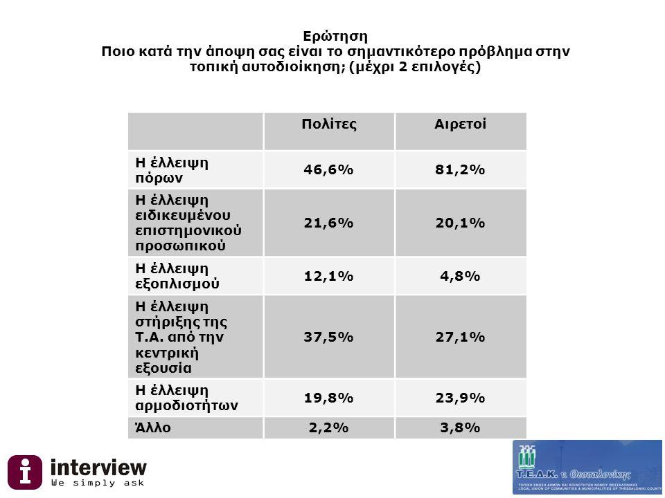 Ερώτηση Ποιο κατά την άποψη σας είναι το σημαντικότερο πρόβλημα στην τοπική αυτοδιοίκηση; (μέχρι 2 επιλογές) ΠολίτεςΑιρετοί Η έλλειψη πόρων 46,6%81,2% Η έλλειψη ειδικευμένου επιστημονικού προσωπικού 21,6%20,1% Η έλλειψη εξοπλισμού 12,1%4,8% Η έλλειψη στήριξης της Τ.Α.