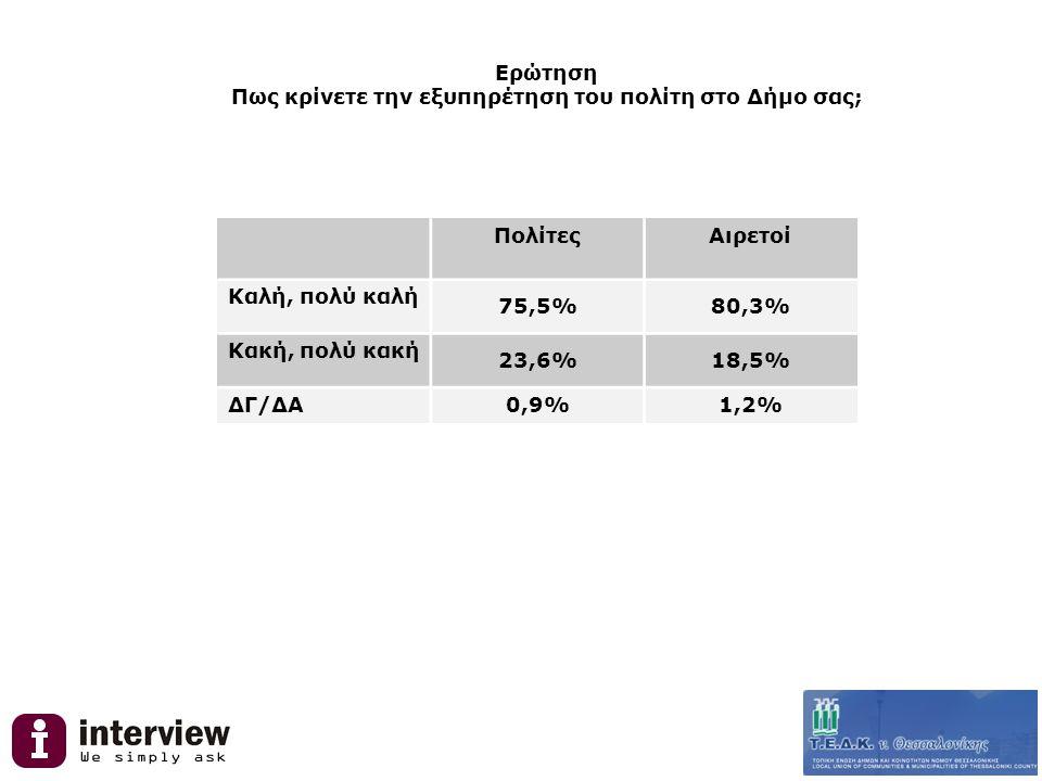 Ερώτηση Πως κρίνετε την εξυπηρέτηση του πολίτη στο Δήμο σας; ΠολίτεςΑιρετοί Καλή, πολύ καλή 75,5%80,3% Κακή, πολύ κακή 23,6%18,5% ΔΓ/ΔΑ 0,9%1,2%