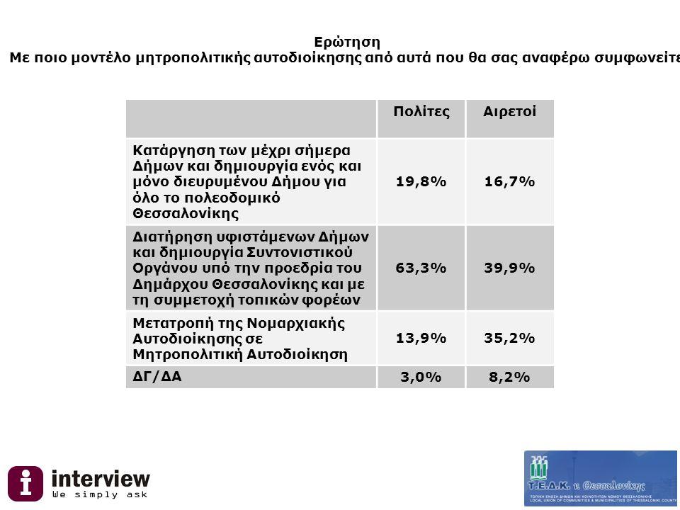 Ερώτηση Με ποιο μοντέλο μητροπολιτικής αυτοδιοίκησης από αυτά που θα σας αναφέρω συμφωνείτε; ΠολίτεςΑιρετοί Κατάργηση των μέχρι σήμερα Δήμων και δημιουργία ενός και μόνο διευρυμένου Δήμου για όλο το πολεοδομικό Θεσσαλονίκης 19,8%16,7% Διατήρηση υφιστάμενων Δήμων και δημιουργία Συντονιστικού Οργάνου υπό την προεδρία του Δημάρχου Θεσσαλονίκης και με τη συμμετοχή τοπικών φορέων 63,3%39,9% Μετατροπή της Νομαρχιακής Αυτοδιοίκησης σε Μητροπολιτική Αυτοδιοίκηση 13,9%35,2% ΔΓ/ΔΑ 3,0%8,2%