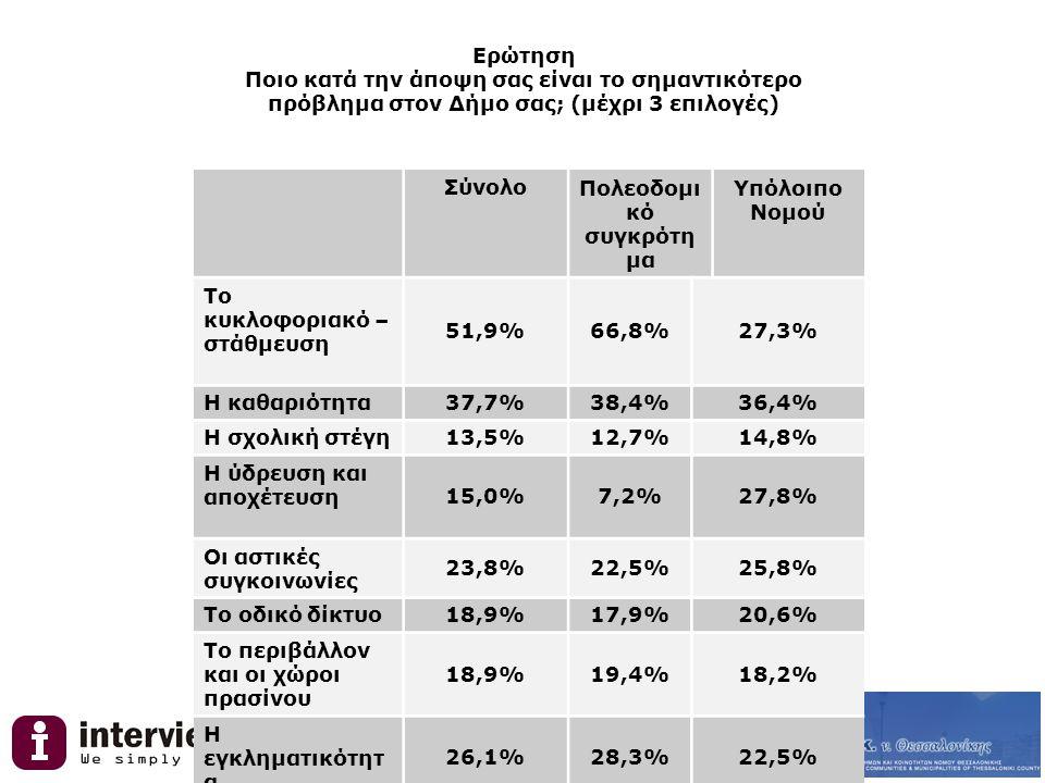 Ερώτηση Ποιο κατά την άποψη σας είναι το σημαντικότερο πρόβλημα στον Δήμο σας; (μέχρι 3 επιλογές) ΣύνολοΠολεοδομι κό συγκρότη μα Υπόλοιπο Νομού Το κυκλοφοριακό – στάθμευση 51,9%66,8%27,3% Η καθαριότητα37,7%38,4%36,4% Η σχολική στέγη13,5%12,7%14,8% Η ύδρευση και αποχέτευση15,0%7,2%27,8% Οι αστικές συγκοινωνίες 23,8%22,5%25,8% Το οδικό δίκτυο18,9%17,9%20,6% Το περιβάλλον και οι χώροι πρασίνου 18,9%19,4%18,2% Η εγκληματικότητ α 26,1%28,3%22,5% Άλλο3,4%2,6%4,8%