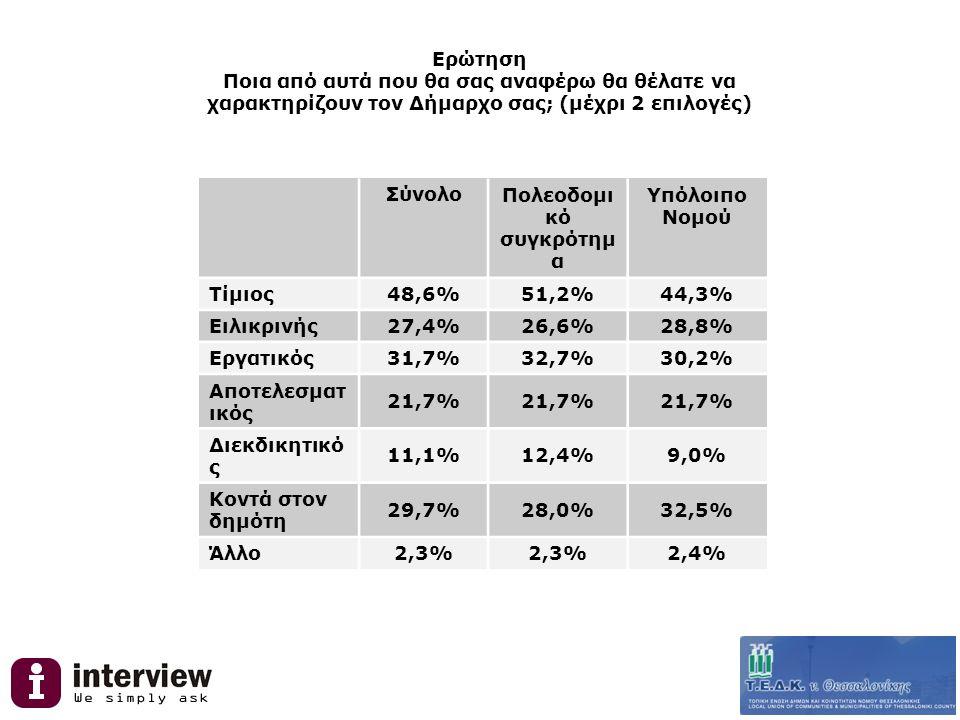 Ερώτηση Με ποιο μοντέλο μητροπολιτικής αυτοδιοίκησης από αυτά που θα σας αναφέρω συμφωνείτε; ΣύνολοΠολεοδομ ικό συγκρότη μα Υπόλοιπο Νομού Κατάργηση των μέχρι σήμερα Δήμων και δημιουργία ενός και μόνο διευρυμένου Δήμου για όλο το πολεοδομικό Θεσσαλονίκης 16,7%15,4%17,6% Διατήρηση υφιστάμενων Δήμων και δημιουργία Συντονιστικού Οργάνου υπό την προεδρία του Δημάρχου Θεσσαλονίκης και με τη συμμετοχή τοπικών φορέων 39,9%46,3%35,6% Μετατροπή της Νομαρχιακής Αυτοδιοίκησης σε Μητροπολιτική Αυτοδιοίκηση 35,2%26,5%41,0% ΔΓ/ΔΑ8,2%11,7%5,9%
