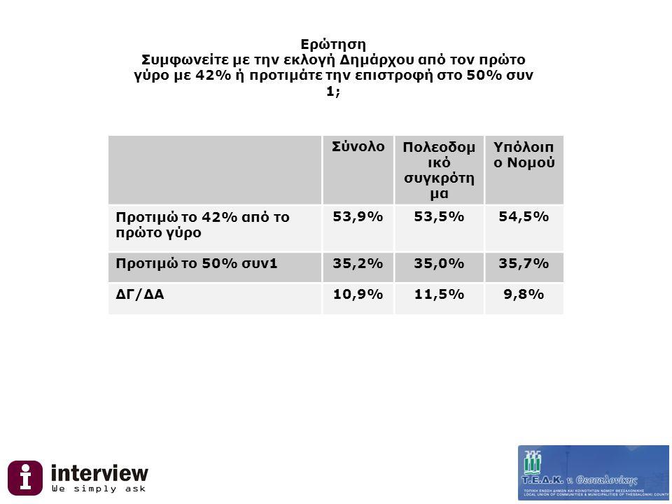 Ερώτηση Συμφωνείτε με την εκλογή Δημάρχου από τον πρώτο γύρο με 42% ή προτιμάτε την επιστροφή στο 50% συν 1; ΣύνολοΠολεοδομ ικό συγκρότη μα Υπόλοιπ ο Νομού Προτιμώ το 42% από το πρώτο γύρο 53,9%53,5%54,5% Προτιμώ το 50% συν135,2%35,0%35,7% ΔΓ/ΔΑ10,9%11,5%9,8%
