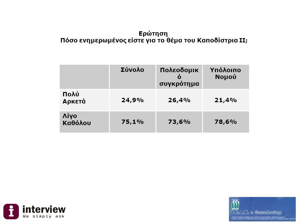 Ερώτηση Πόσο ενημερωμένος είστε για το θέμα του Καποδίστρια ΙΙ; ΣύνολοΠολεοδομικ ό συγκρότημα Υπόλοιπο Νομού Πολύ Αρκετά 24,9%26,4%21,4% Λίγο Καθόλου 75,1%73,6%78,6%