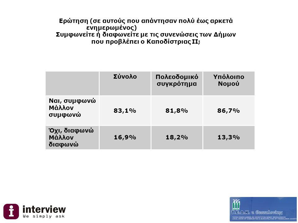 Ερώτηση (σε αυτούς που απάντησαν πολύ έως αρκετά ενημερωμένος) Συμφωνείτε ή διαφωνείτε με τις συνενώσεις των Δήμων που προβλέπει ο Καποδίστριας ΙΙ; ΣύνολοΠολεοδομικό συγκρότημα Υπόλοιπο Νομού Ναι, συμφωνώ Μάλλον συμφωνώ 83,1%81,8%86,7% Όχι, διαφωνώ Μάλλον διαφωνώ 16,9%18,2%13,3%