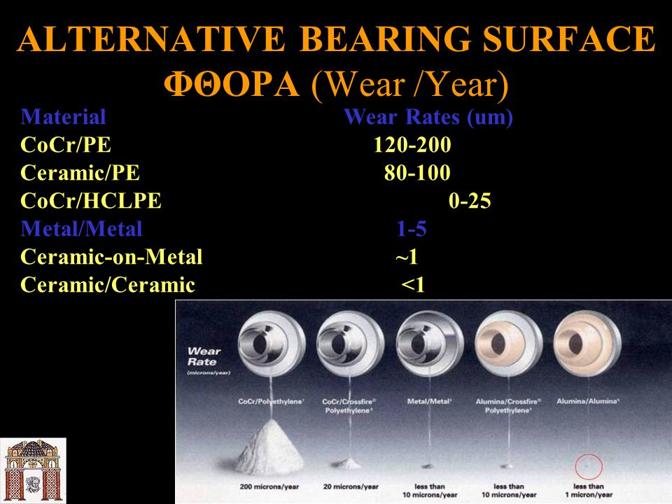 ALTERNATIVE BEARING SURFACE ΦΘΟΡΑ (Wear /Year) MaterialWear Rates (um) CoCr/PE 120-200 Ceramic/PE 80-100 CoCr/HCLPE 0-25 Metal/Metal 1-5 Ceramic-on-Metal ~1 Ceramic/Ceramic <1