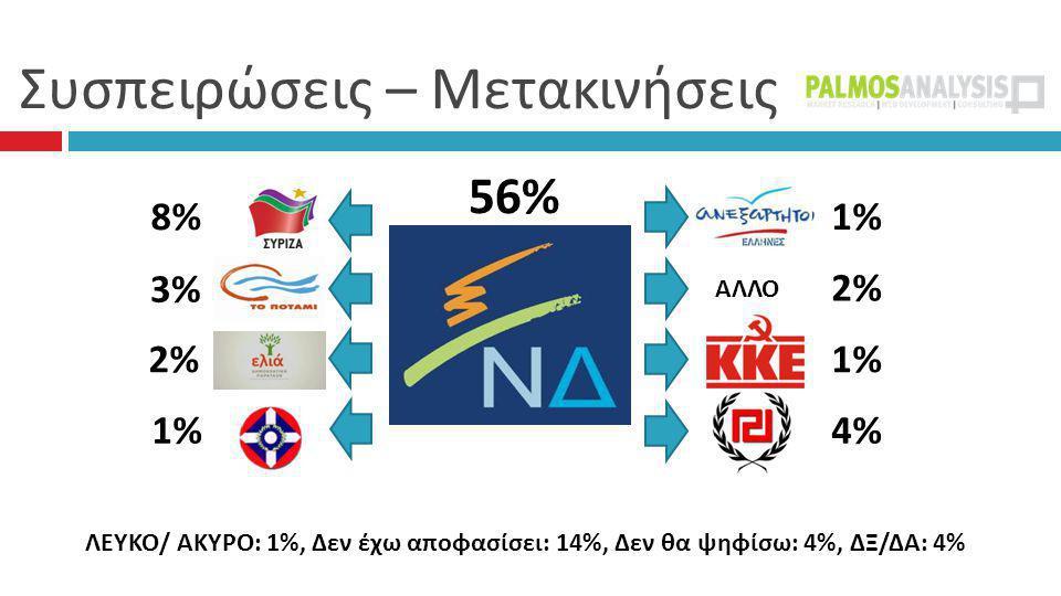 Συσπειρώσεις – Μετακινήσεις 56% 1% 2% 1% 4% 8% 3% 2% 1% ΑΛΛΟ ΛΕΥΚΟ/ ΑΚΥΡΟ: 1%, Δεν έχω αποφασίσει: 14%, Δεν θα ψηφίσω: 4%, ΔΞ/ΔΑ: 4%