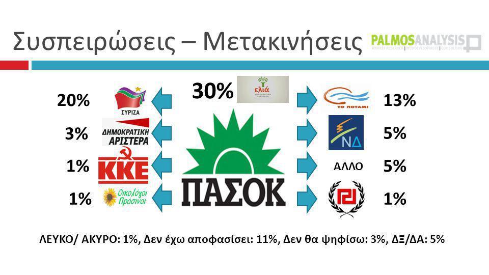 Συσπειρώσεις – Μετακινήσεις 30% 13% 5%5% 5% 1%1% 20% 3% 3% 1%1% 1%1% ΛΕΥΚΟ/ ΑΚΥΡΟ: 1%, Δεν έχω αποφασίσει: 11%, Δεν θα ψηφίσω: 3%, ΔΞ/ΔΑ: 5% ΑΛΛΟ