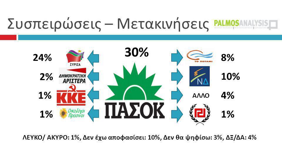 Συσπειρώσεις – Μετακινήσεις 30% 8%8% 10%10% 4%4% 1% 24% 2% 2% 1%1% 1%1% ΛΕΥΚΟ/ ΑΚΥΡΟ: 1%, Δεν έχω αποφασίσει: 10%, Δεν θα ψηφίσω: 3%, ΔΞ/ΔΑ: 4% ΑΛΛΟ