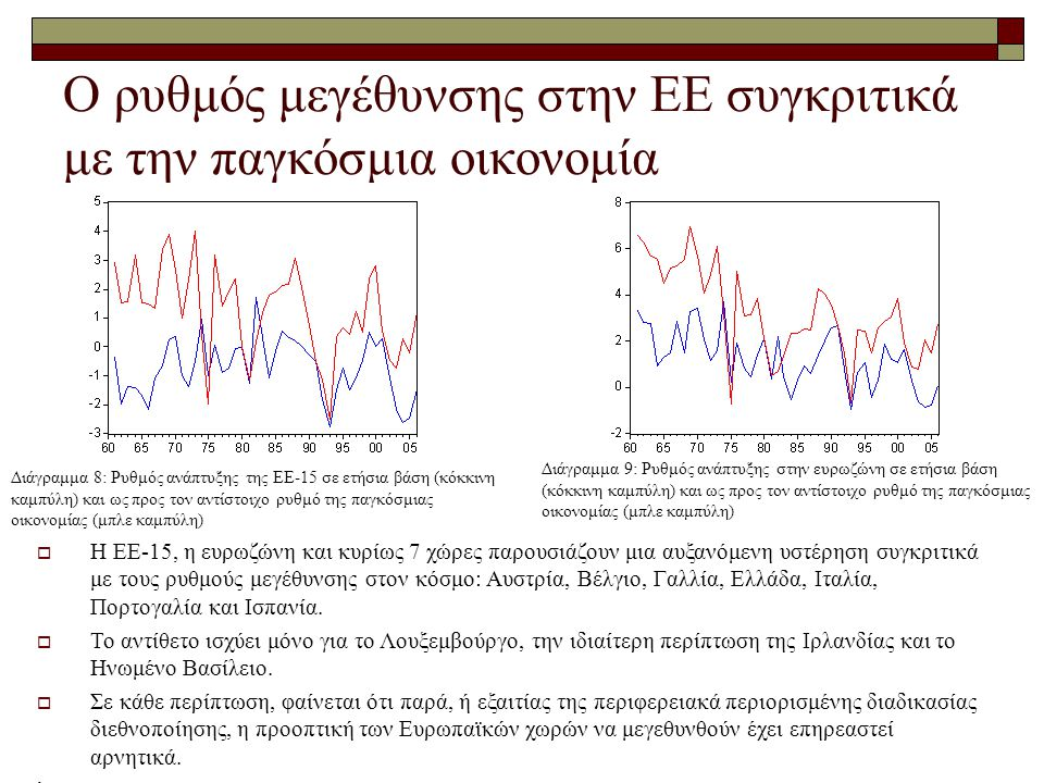 Ο ρυθμός μεγέθυνσης στην ΕΕ συγκριτικά με την παγκόσμια οικονομία  Η EΕ-15, η ευρωζώνη και κυρίως 7 χώρες παρουσιάζουν μια αυξανόμενη υστέρηση συγκριτικά με τους ρυθμούς μεγέθυνσης στον κόσμο: Αυστρία, Βέλγιο, Γαλλία, Ελλάδα, Ιταλία, Πορτογαλία και Ισπανία.