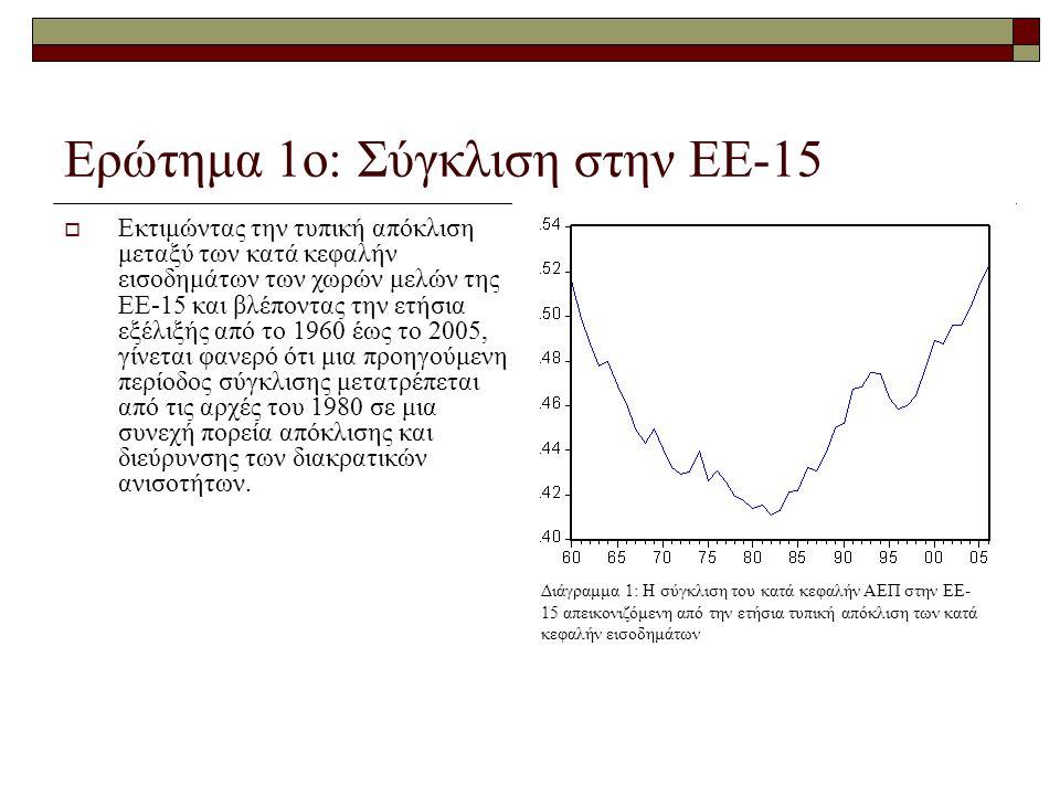 Ερώτημα 1ο: Σύγκλιση στην ΕΕ-15 Διάγραμμα 1: Η σύγκλιση του κατά κεφαλήν ΑΕΠ στην ΕΕ- 15 απεικονιζόμενη από την ετήσια τυπική απόκλιση των κατά κεφαλήν εισοδημάτων  Εκτιμώντας την τυπική απόκλιση μεταξύ των κατά κεφαλήν εισοδημάτων των χωρών μελών της ΕΕ-15 και βλέποντας την ετήσια εξέλιξής από το 1960 έως το 2005, γίνεται φανερό ότι μια προηγούμενη περίοδος σύγκλισης μετατρέπεται από τις αρχές του 1980 σε μια συνεχή πορεία απόκλισης και διεύρυνσης των διακρατικών ανισοτήτων.
