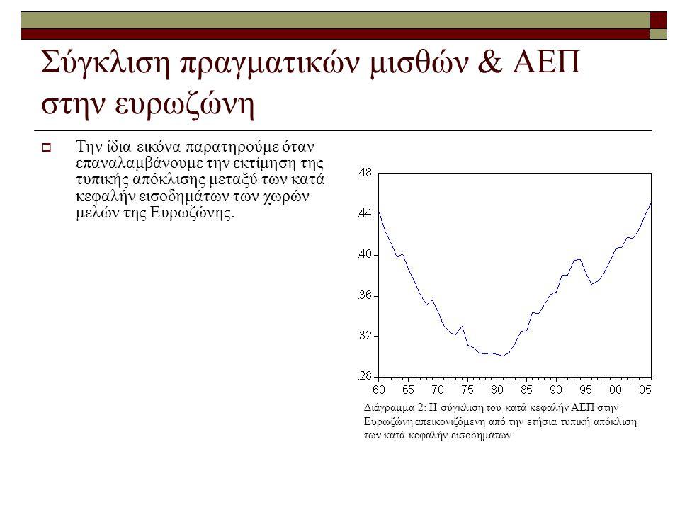 Σύγκλιση πραγματικών μισθών & ΑΕΠ στην ευρωζώνη Διάγραμμα 2: Η σύγκλιση του κατά κεφαλήν ΑΕΠ στην Ευρωζώνη απεικονιζόμενη από την ετήσια τυπική απόκλι