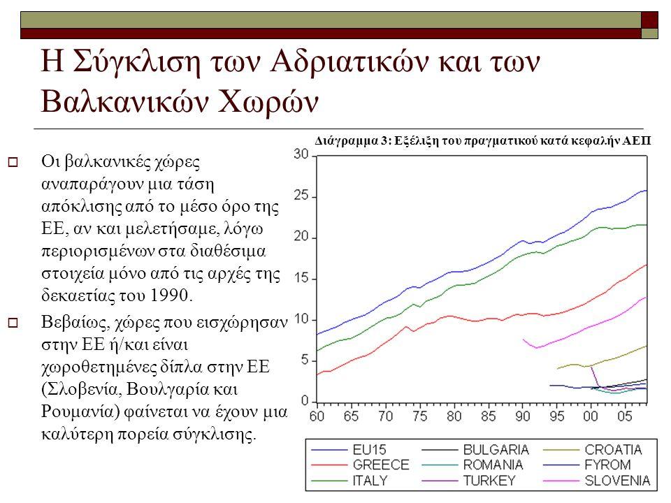 Η Σύγκλιση των Αδριατικών και των Βαλκανικών Χωρών  Οι βαλκανικές χώρες αναπαράγουν μια τάση απόκλισης από το μέσο όρο της ΕΕ, αν και μελετήσαμε, λόγω περιορισμένων στα διαθέσιμα στοιχεία μόνο από τις αρχές της δεκαετίας του 1990.