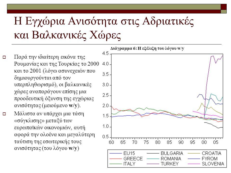 Η Εγχώρια Ανισότητα στις Αδριατικές και Βαλκανικές Χώρες  Παρά την ιδιαίτερη εικόνα της Ρουμανίας και της Τουρκίας το 2000 και το 2001 (λόγω ασυνεχει