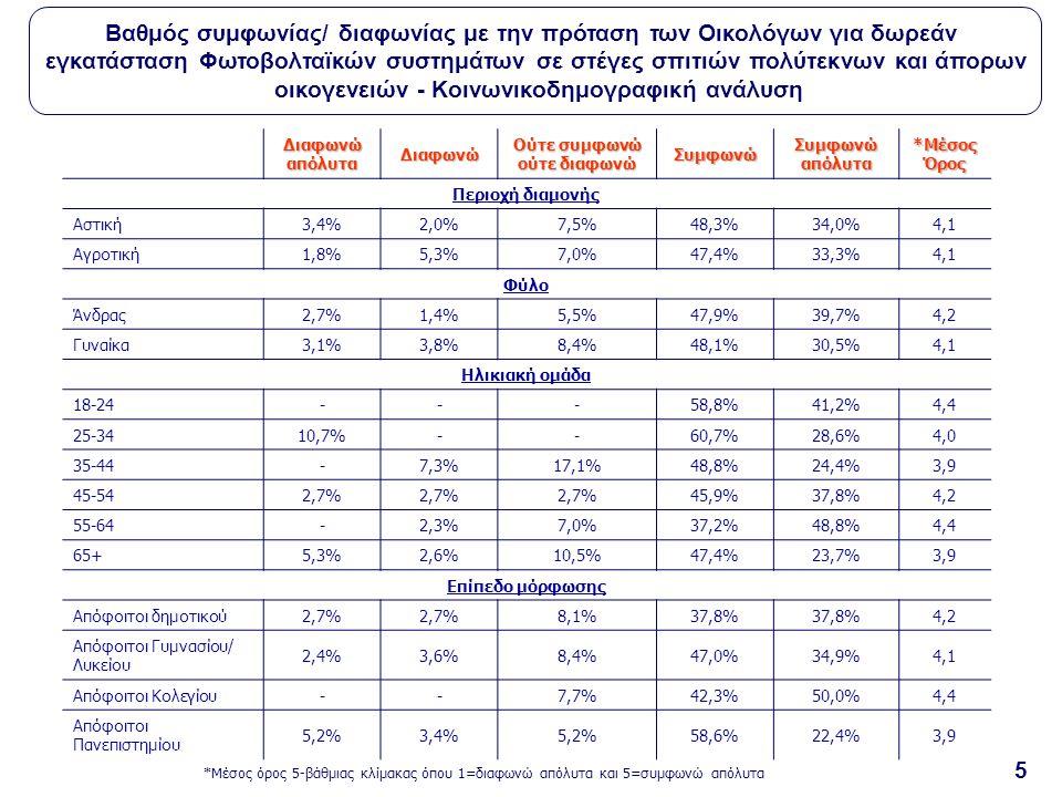 5 Διαφωνώ απόλυτα Διαφωνώ Ούτε συμφωνώ ούτε διαφωνώ Συμφωνώ Συμφωνώ απόλυτα *Μέσος Όρος Περιοχή διαμονής Αστική3,4%2,0%7,5%48,3%34,0%4,1 Αγροτική1,8%5,3%7,0%47,4%33,3%4,1 Φύλο Άνδρας2,7%1,4%5,5%47,9%39,7%4,2 Γυναίκα3,1%3,8%8,4%48,1%30,5%4,1 Ηλικιακή ομάδα 18-24---58,8%41,2%4,4 25-3410,7%--60,7%28,6%4,0 35-44-7,3%17,1%48,8%24,4%3,9 45-542,7% 45,9%37,8%4,2 55-64-2,3%7,0%37,2%48,8%4,4 65+5,3%2,6%10,5%47,4%23,7%3,9 Επίπεδο μόρφωσης Απόφοιτοι δημοτικού2,7% 8,1%37,8% 4,2 Απόφοιτοι Γυμνασίου/ Λυκείου 2,4%3,6%8,4%47,0%34,9%4,1 Απόφοιτοι Κολεγίου--7,7%42,3%50,0%4,4 Απόφοιτοι Πανεπιστημίου 5,2%3,4%5,2%58,6%22,4%3,9 *Μέσος όρος 5-βάθμιας κλίμακας όπου 1=διαφωνώ απόλυτα και 5=συμφωνώ απόλυτα Βαθμός συμφωνίας/ διαφωνίας με την πρόταση των Οικολόγων για δωρεάν εγκατάσταση Φωτοβολταϊκών συστημάτων σε στέγες σπιτιών πολύτεκνων και άπορων οικογενειών - Κοινωνικοδημογραφική ανάλυση