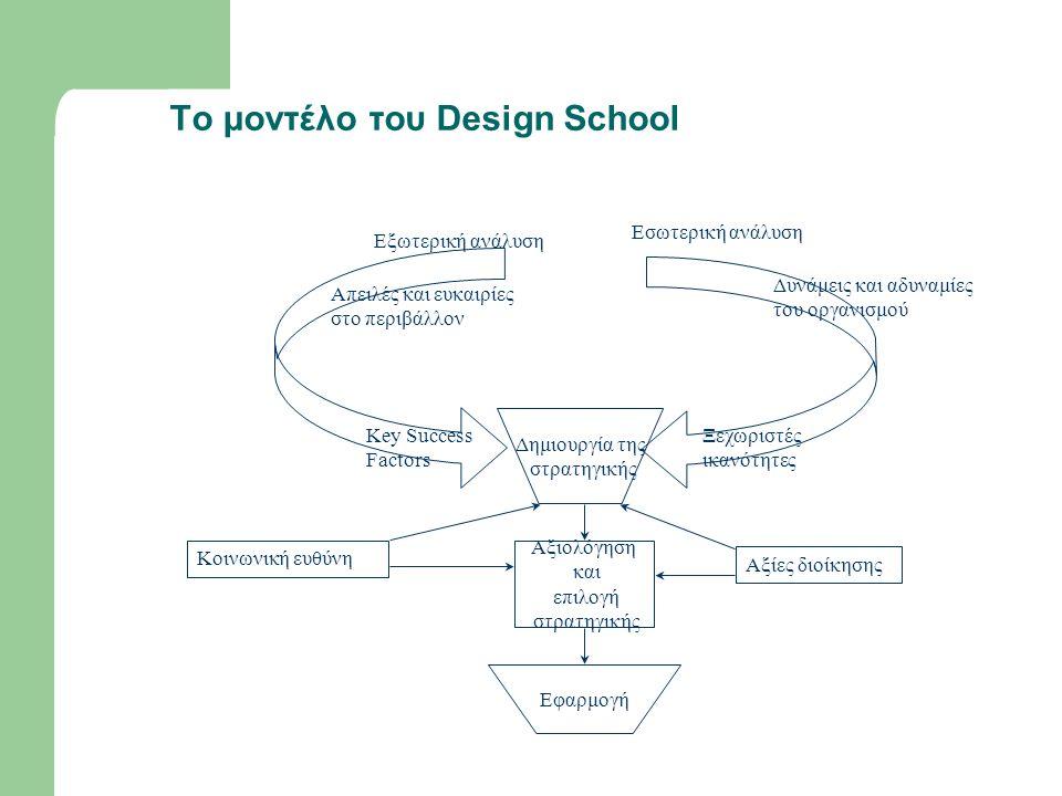To μοντέλο του Design School Εξωτερική ανάλυση Απειλές και ευκαιρίες στο περιβάλλον Δυνάμεις και αδυναμίες του οργανισμού Key Success Factors Ξεχωριστές ικανότητες Δημιουργία της στρατηγικής Αξιολόγηση και επιλογή στρατηγικής Εφαρμογή Κοινωνική ευθύνη Αξίες διοίκησης Εσωτερική ανάλυση