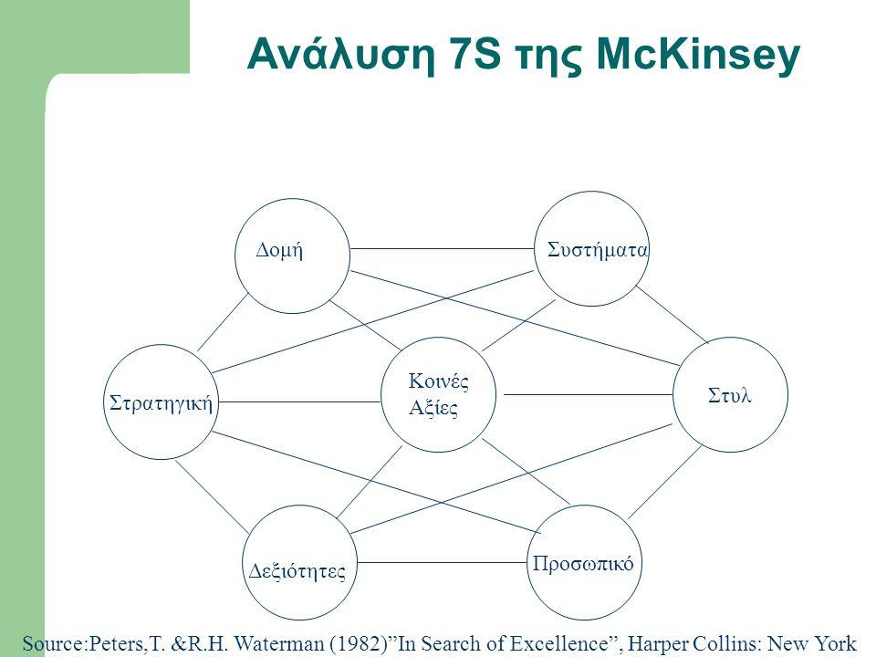 Ανάλυση 7S της McKinsey ΔομήΣυστήματα Στρατηγική Στυλ Δεξιότητες Προσωπικό Κοινές Αξίες Source:Peters,T.