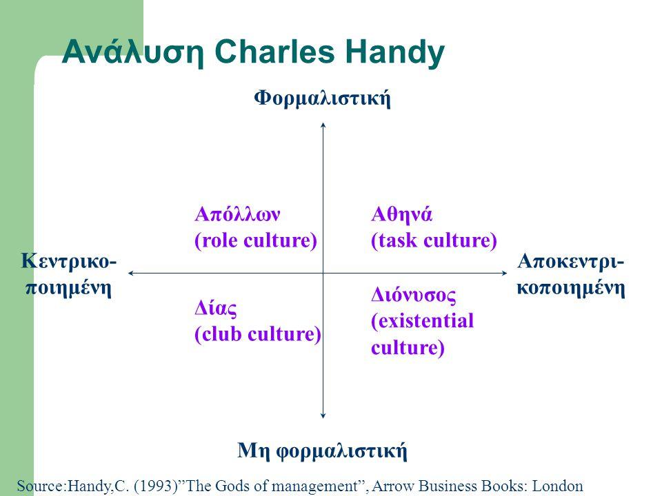 Aνάλυση Charles Handy Φορμαλιστική Μη φορμαλιστική Αποκεντρι- κοποιημένη Κεντρικο- ποιημένη Απόλλων (role culture) Αθηνά (task culture) Δίας (club culture) Διόνυσος (existential culture) Source:Handy,C.