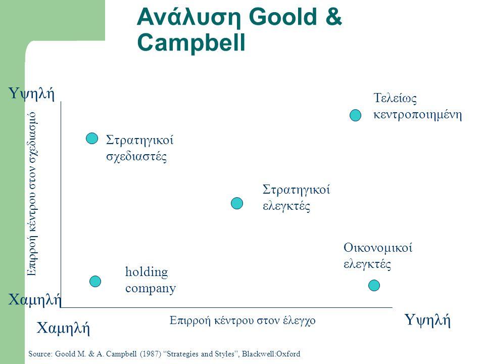 Ανάλυση Goold & Campbell Επιρροή κέντρου στον σχεδιασμό Υψηλή Επιρροή κέντρου στον έλεγχο Source: Goold M.