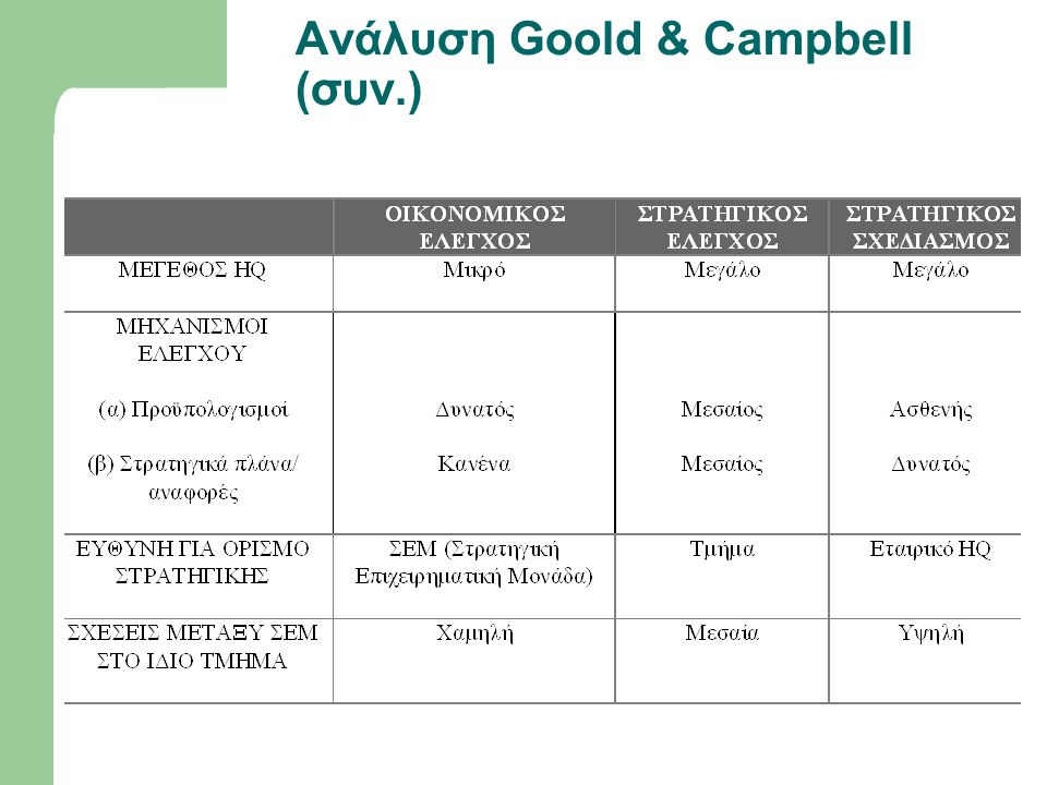 Ανάλυση Goold & Campbell (συν.)