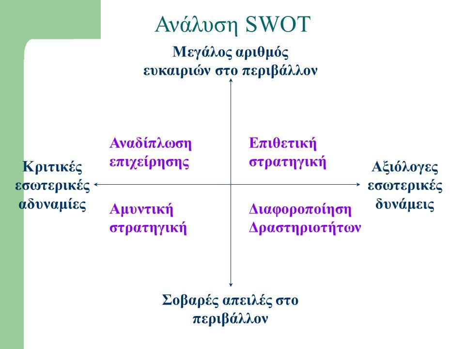 Ανάλυση SWOT Mεγάλος αριθμός ευκαιριών στο περιβάλλον Σοβαρές απειλές στο περιβάλλον Αξιόλογες εσωτερικές δυνάμεις Κριτικές εσωτερικές αδυναμίες Αναδίπλωση επιχείρησης Επιθετική στρατηγική Αμυντική στρατηγική Διαφοροποίηση Δραστηριοτήτων