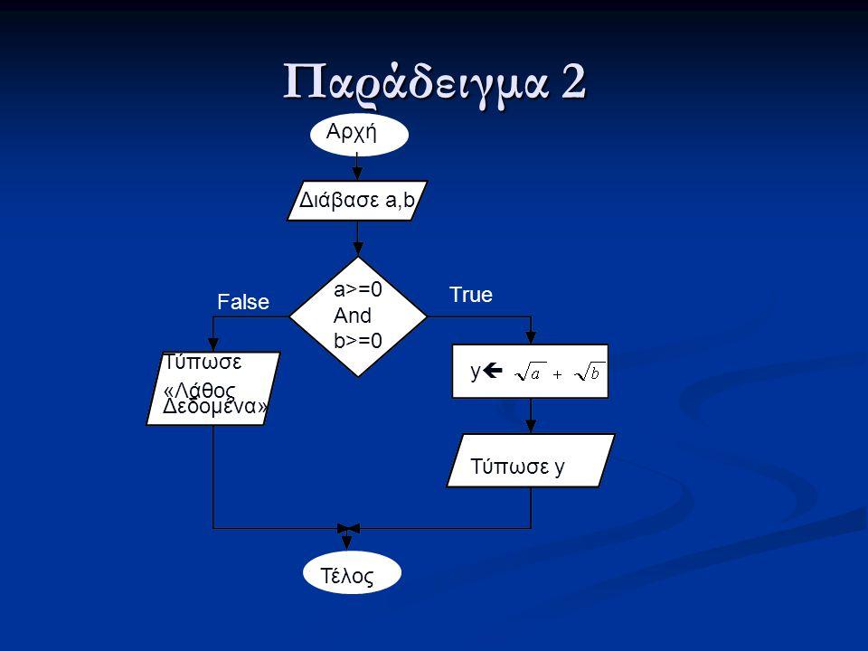 Αρχή Διάβασε a,b a>=0 And b>=0 Τύπωσε «Λάθος Δεδομένα» yy Τύπωσε y Τέλος True False