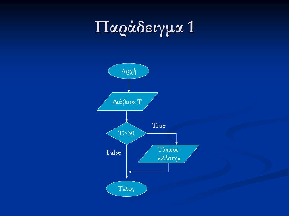 Παράδειγμα 1 Program Thermokrasia; Uses wincrt; Var T:Real; T:Real;Begin Writeln('Dose thn thermokrasia'); Writeln('Dose thn thermokrasia'); Readln(T); Readln(T); If T>30 then If T>30 then Writeln('Zesti') Writeln('Zesti') End.