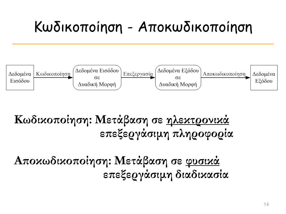 14 Κωδικοποίηση - Αποκωδικοποίηση Κωδικοποίηση: Μετάβαση σε ηλεκτρονικά επεξεργάσιμη πληροφορία Αποκωδικοποίηση: Μετάβαση σε φυσικά επεξεργάσιμη διαδι