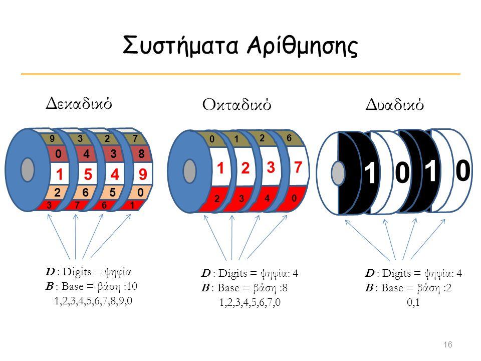 16 Συστήματα Αρίθμησης Δεκαδικό 9 8 7 0 1 4 3 2 5 6 5 4 3 6 7 1 0 9 2 3 D : Digits = ψηφία B : Base = βάση :10 1,2,3,4,5,6,7,8,9,0 Οκταδικό D : Digits