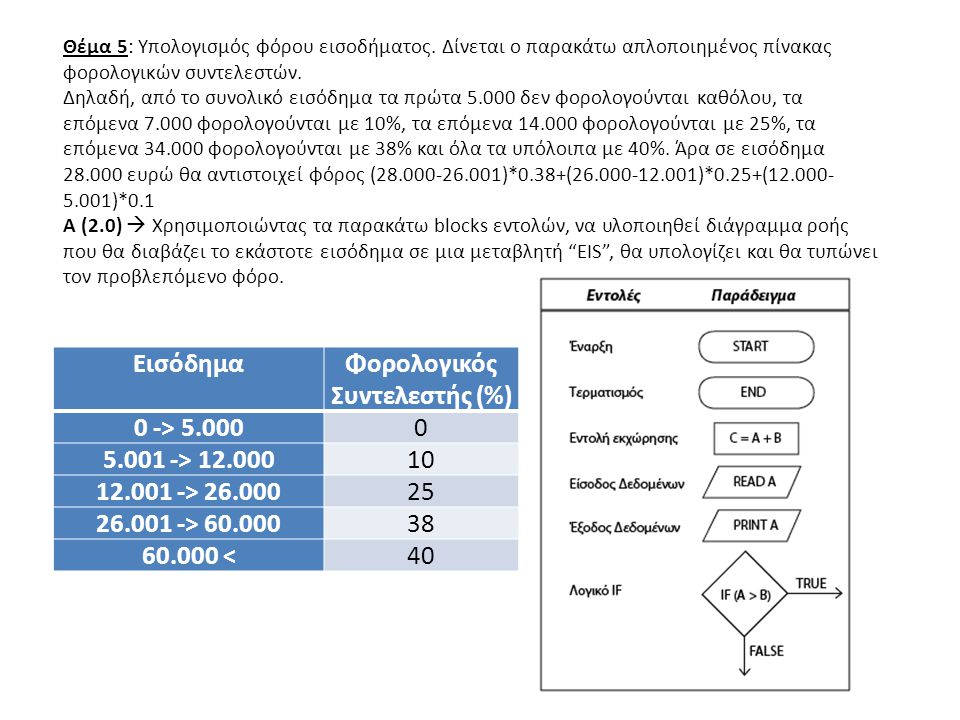 ΕισόδημαΦορολογικός Συντελεστής (%) 0 -> 5.0000 5.001 -> 12.00010 12.001 -> 26.00025 26.001 -> 60.00038 60.000 <40 Θέμα 5: Υπολογισμός φόρου εισοδήματ