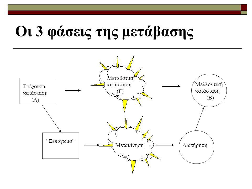 Οι 3 φάσεις της μετάβασης Τρέχουσα κατάσταση (Α) Μεταβατική κατάσταση (Γ) Μελλοντική κατάσταση (Β) Ξεπάγωμα ΜετακίνησηΔιατήρηση