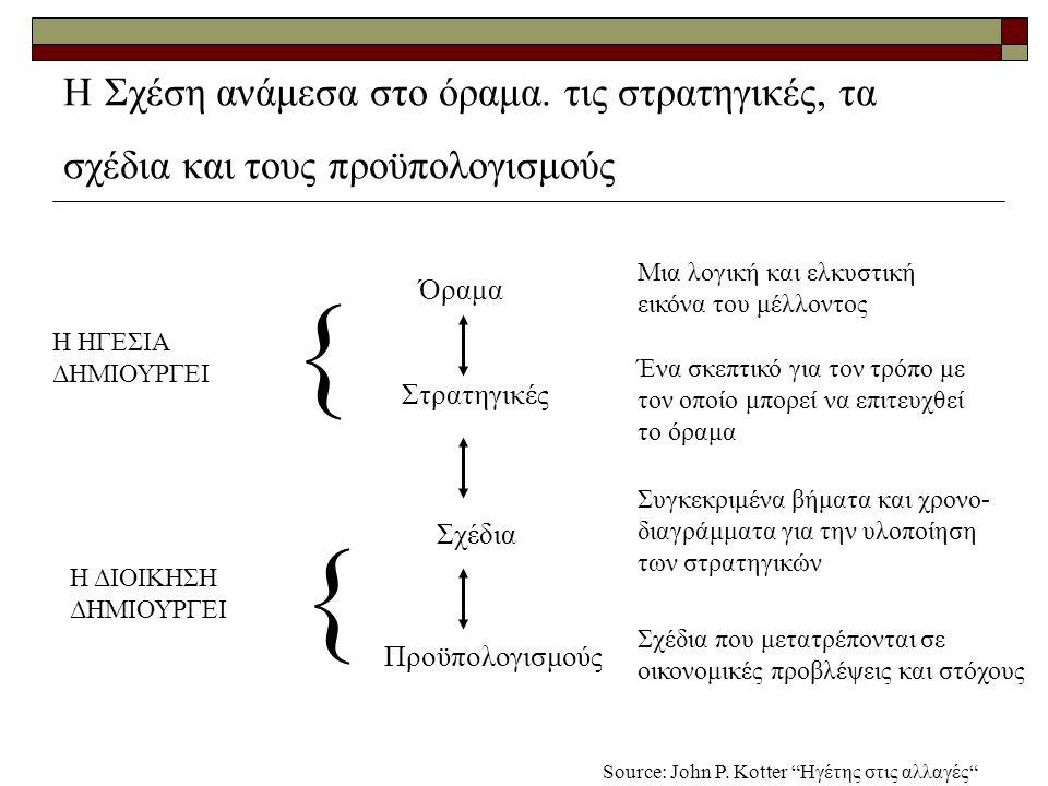 Τα χαρακτηριστικά ενός αποτελεσματικού οράματος  Κατανοητό  Επιθυμητό  Εφικτό  Επικεντρωμένο  Ευέλικτο  Μεταδόσιμο Source: John P.