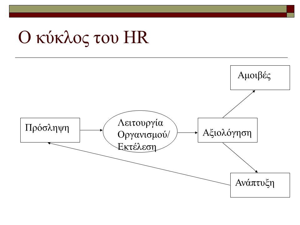 Ο κύκλος του HR Πρόσληψη Λειτουργία Οργανισμού/ Εκτέλεση Αμοιβές Αξιολόγηση Ανάπτυξη