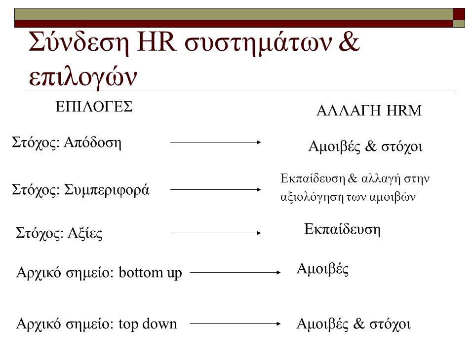 Σύνδεση HR συστημάτων & επιλογών ΕΠΙΛΟΓΕΣ ΑΛΛΑΓΗ ΗRM Στόχος: Απόδοση Στόχος: Συμπεριφορά Στόχος: Αξίες Αρχικό σημείο: bottom up Αρχικό σημείο: top down Aμοιβές & στόχοι Εκπαίδευση & αλλαγή στην αξιολόγηση των αμοιβών Εκπαίδευση Aμοιβές Aμοιβές & στόχοι