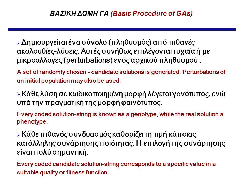 ΒΑΣΙΚΗ ΔΟΜΗ ΓΑ (Basic Procedure of GAs)  Δημιουργείται ένα σύνολο (πληθυσμός) από πιθανές ακολουθίες-λύσεις.