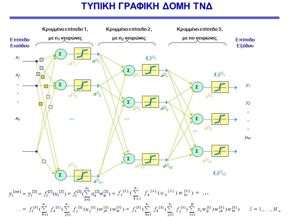ΤΥΠΙΚΗ ΓΡΑΦΙΚΗ ΔΟΜΗ ΤΝΔ Επίπεδο Εισόδου Επίπεδο Εξόδου u [1] 1 Σ x1x2...xNx1x2...xN Σ … Σ Σ Σ … Σ Σ y 1 y 2.