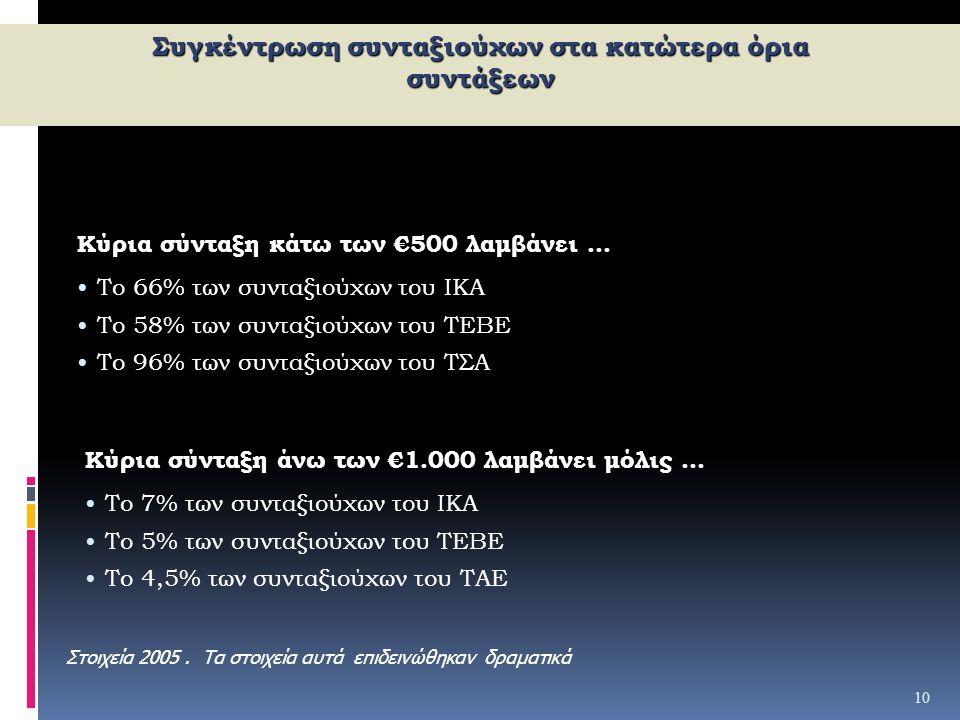 10 Συγκέντρωση συνταξιούχων στα κατώτερα όρια συντάξεων Κύρια σύνταξη άνω των €1.000 λαμβάνει μόλις... Το 7% των συνταξιούχων του ΙΚΑ Το 5% των συνταξ