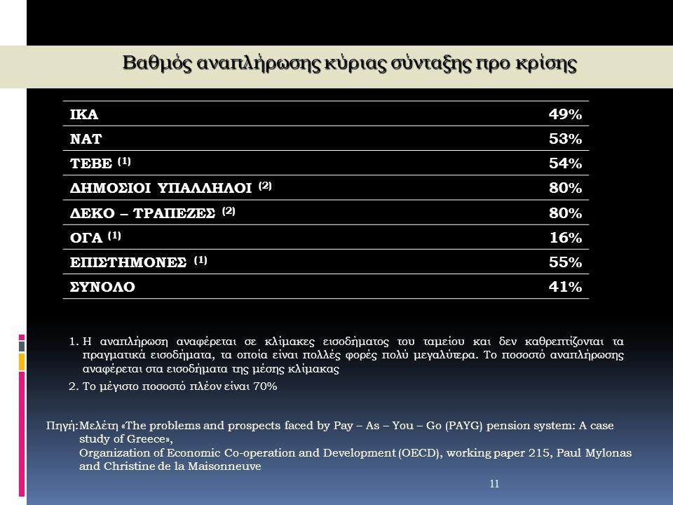 ΙΚΑ49% ΝΑΤ53% ΤΕΒΕ (1) 54% ΔΗΜΟΣΙΟΙ ΥΠΑΛΛΗΛΟΙ (2) 80% ΔΕΚΟ – ΤΡΑΠΕΖΕΣ (2) 80% ΟΓΑ (1) 16% ΕΠΙΣΤΗΜΟΝΕΣ (1) 55% ΣΥΝΟΛΟ41% 11 Πηγή:Μελέτη «The problems a