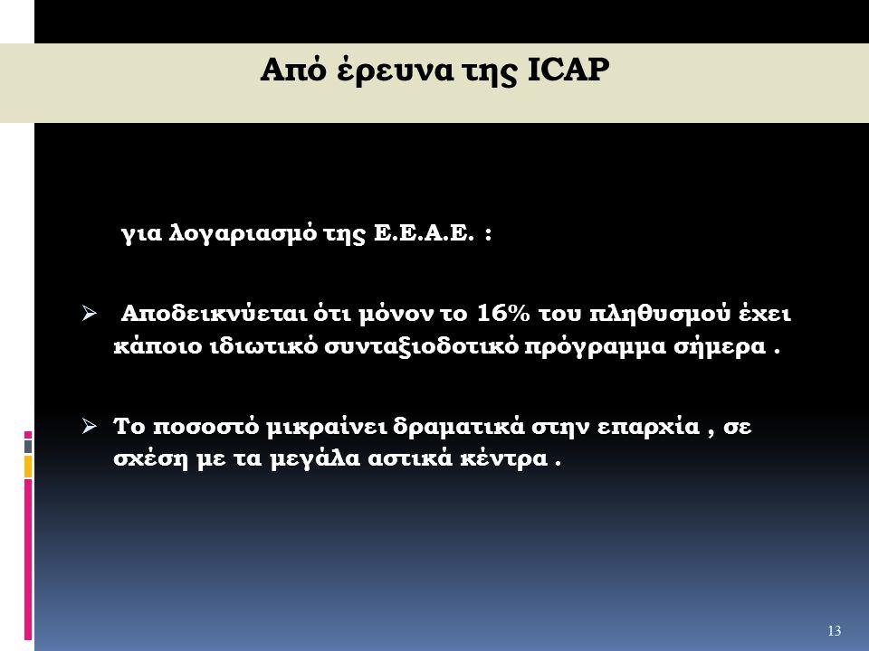 Από έρευνα της ICAP Ε.Ε.Α.Ε. για λογαριασμό της Ε.Ε.Α.Ε. : 16%  Aποδεικνύεται ότι μόνον το 16% του πληθυσμού έχει κάποιο ιδιωτικό συνταξιοδοτικό πρόγ