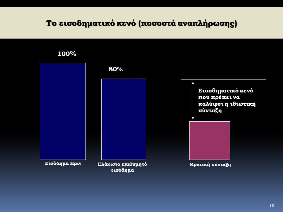 18 Το εισοδηματικό κενό (ποσοστά αναπλήρωσης) Εισόδημα Πριν Κρατική σύνταξη Ελάχιστο επιθυμητό εισόδημα 100 % 80% Εισοδηματικό κενό που πρέπει να καλύ