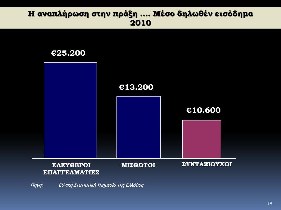 19 Η αναπλήρωση στην πράξη.... Μέσο δηλωθέν εισόδημα 2010 €25.200 €13.200 €10.600 ΕΛΕΥΘΕΡΟΙ ΕΠΑΓΓΕΛΜΑΤΙΕΣ ΜΙΣΘΩΤΟΙ ΣΥΝΤΑΞΙΟΥΧΟΙ Πηγή:Εθνική Στατιστική
