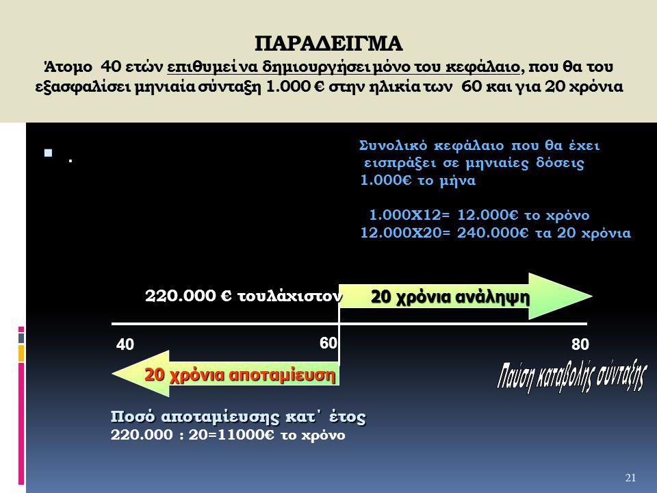 ΠΑΡΑΔΕΙΓΜΑ Άτομο 40 ετών επιθυμεί να δημιουργήσει μόνο του κεφάλαιο, που θα του εξασφαλίσει μηνιαία σύνταξη 1.000 € στην ηλικία των 60 και για 20 χρόν
