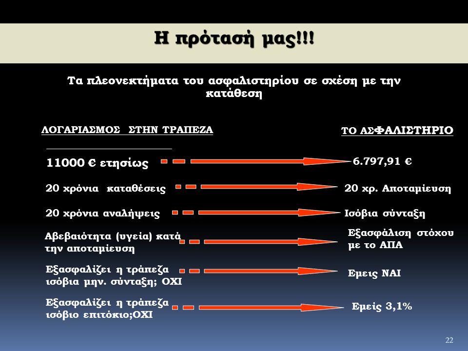 22 Η πρότασή μας!!! Τα πλεονεκτήματα του ασφαλιστηρίου σε σχέση με την κατάθεση ΛΟΓΑΡΙΑΣΜΟΣ ΣΤΗΝ ΤΡΑΠΕΖΑ ΤΟ ΑΣ ΦΑΛΙΣΤΗΡΙΟ 11000 € ετησίως 6.797,91 € 2