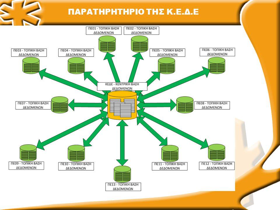 Παρατηρητήριο της ΚΕΔΕ - Ενοποιημένες βάσεις δεδομένων σε 13 κόμβους στις ΠΕΔ.