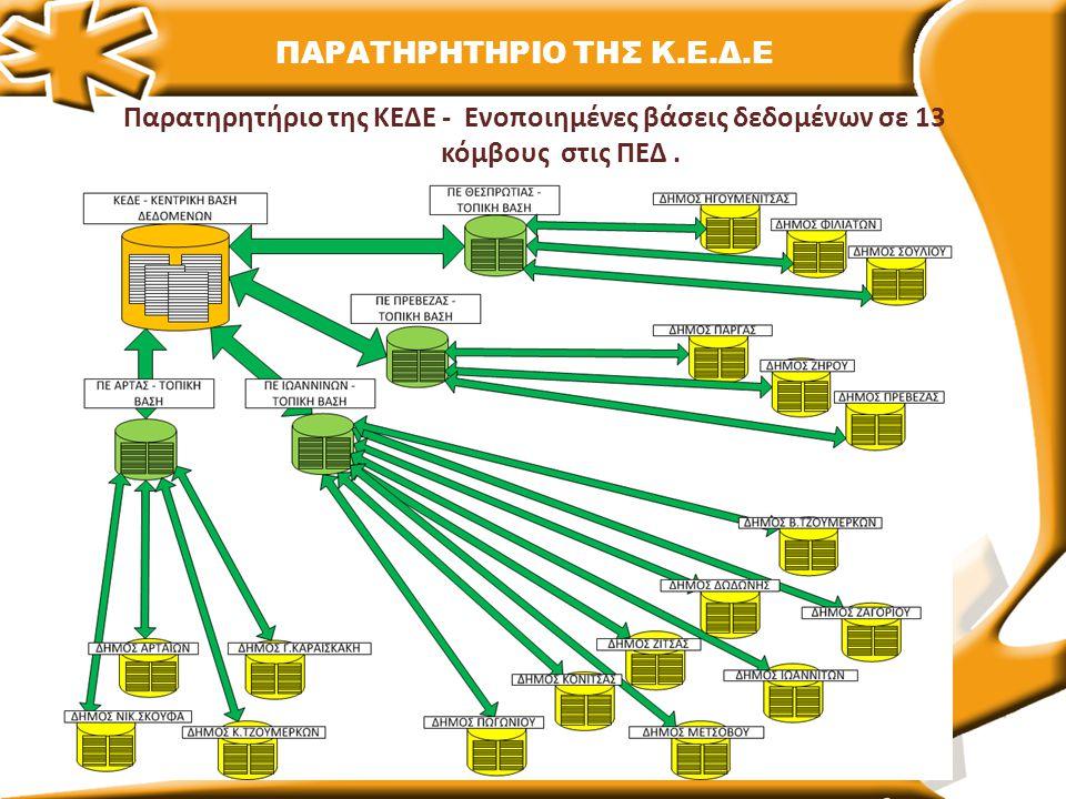 Παρατηρητήριο της ΚΕΔΕ - Ενοποιημένες βάσεις δεδομένων σε 13 κόμβους στις ΠΕΔ. ΠΑΡΑΤΗΡΗΤΗΡΙΟ ΤΗΣ Κ.Ε.Δ.Ε