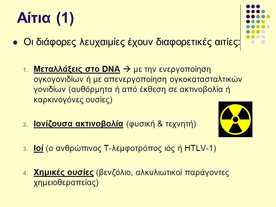 Αίτια (1) Οι διάφορες λευχαιμίες έχουν διαφορετικές αιτίες: 1. Μεταλλάξεις στο DNA  με την ενεργοποίηση ογκογονιδίων ή με απενεργοποίηση ογκοκατασταλ