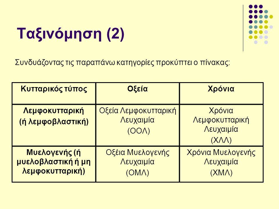 Ταξινόμηση (2) Κυτταρικός τύποςΟξείαΧρόνια Λεμφοκυτταρική (ή λεμφοβλαστική) Οξεία Λεμφοκυτταρική Λευχαιμία (ΟΟΛ) Χρόνια Λεμφοκυτταρική Λευχαιμία (ΧΛΛ) Μυελογενής (ή μυελοβλαστική ή μη λεμφοκυτταρική) Οξέια Μυελογενής Λευχαιμία (ΟΜΛ) Χρόνια Μυελογενής Λευχαιμία (ΧΜΛ) Συνδυάζοντας τις παραπάνω κατηγορίες προκύπτει ο πίνακας: