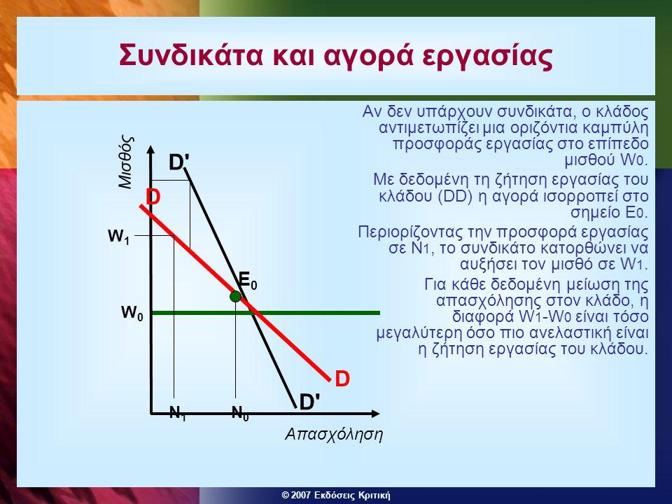 © 2007 Εκδόσεις Κριτική Συνδικάτα και αγορά εργασίας Αν δεν υπάρχουν συνδικάτα, ο κλάδος αντιμετωπίζει μια οριζόντια καμπύλη προσφοράς εργασίας στο επ