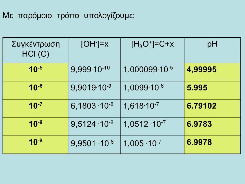 Πολύ αραιά διαλύματα οξέων/βάσεων Ποιο είναι το pH διαλύματος HCl συγκέντρωσης 10 -5 Μ; 10 -5 Μ ;= 10 -5 Μ xM Ισχύει: