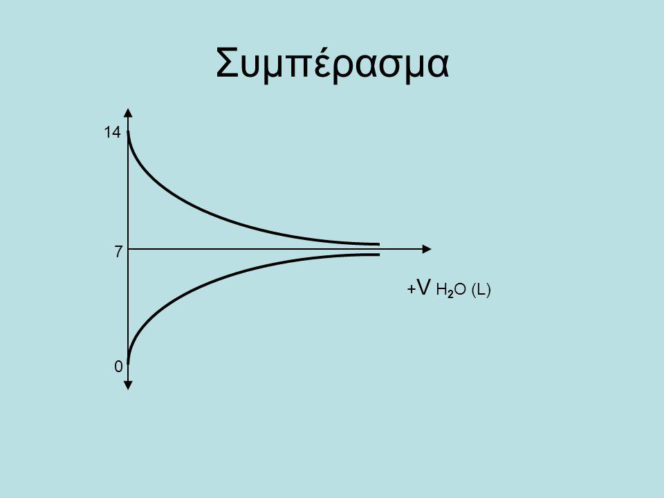 Με παρόμοιο τρόπο υπολογίζουμε: Συγκέντρωση HCl (C) [OH - ]=x[H 3 O + ]=C+xpH 10 -5 9,999.